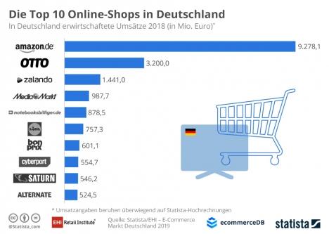 Amazon dominiert den deutschen Online-Handel deutlich (Grafik: EHI/Statista)